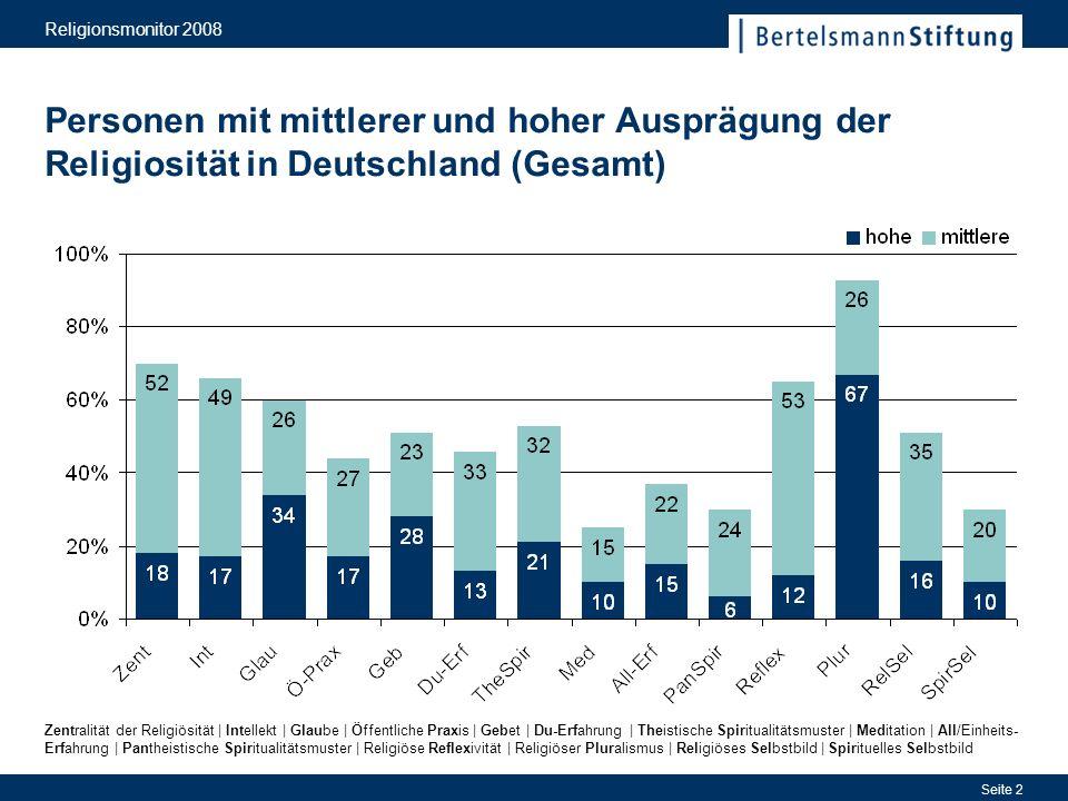 Religionsmonitor 2008 Seite 2 Personen mit mittlerer und hoher Ausprägung der Religiosität in Deutschland (Gesamt) Zentralität der Religiösität | Inte