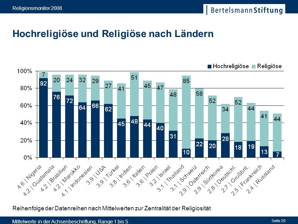 Religionsmonitor 2008 Seite 20 Hochreligiöse und Religiöse nach Ländern Reihenfolge der Datenreihen nach Mittelwerten zur Zentralität der Religiosität