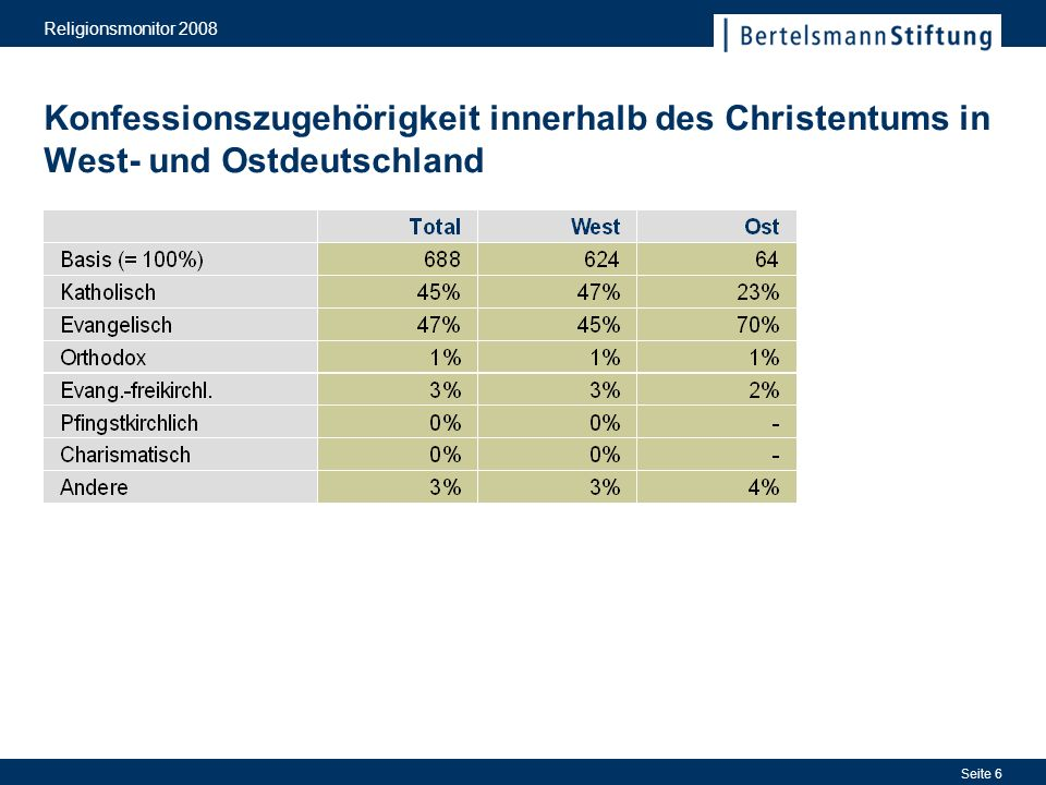 Religionsmonitor 2008 Seite 6 Konfessionszugehörigkeit innerhalb des Christentums in West- und Ostdeutschland