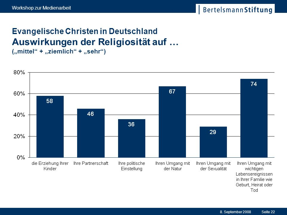 8. September 2008 Workshop zur Medienarbeit Seite 22 Evangelische Christen in Deutschland Auswirkungen der Religiosität auf … (mittel + ziemlich + seh