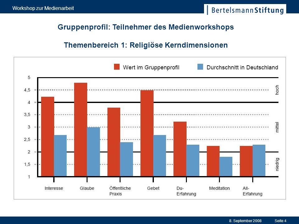8. September 2008 Workshop zur Medienarbeit Seite 25 Evangelische Christen in Deutschland Ortsgröße