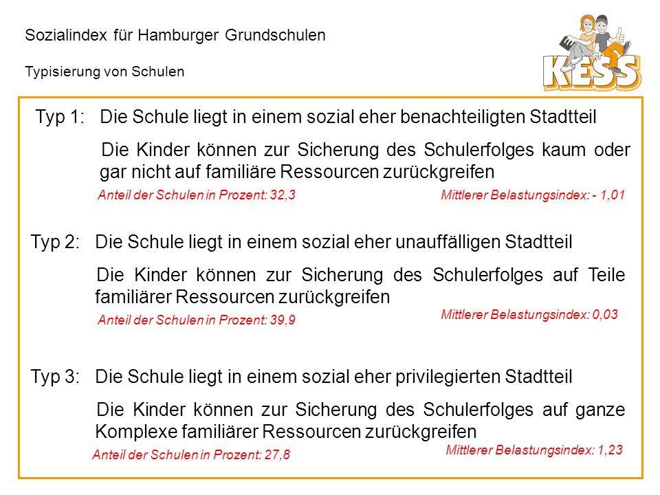 Sozialindex für Hamburger Grundschulen Typ 1:Die Schule liegt in einem sozial eher benachteiligten Stadtteil Die Kinder können zur Sicherung des Schul