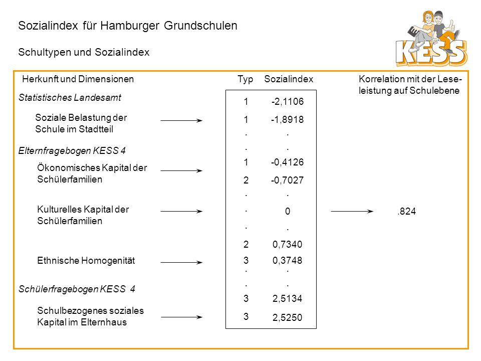 Sozialindex für Hamburger Grundschulen Soziale Belastung der Schule im Stadtteil Ökonomisches Kapital der Schülerfamilien Kulturelles Kapital der Schü