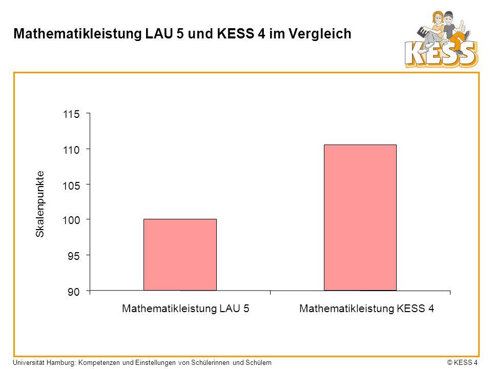 Mathematikleistung LAU 5 und KESS 4 im Vergleich 90 95 100 105 110 115 Mathematikleistung LAU 5Mathematikleistung KESS 4 Universität Hamburg: Kompeten