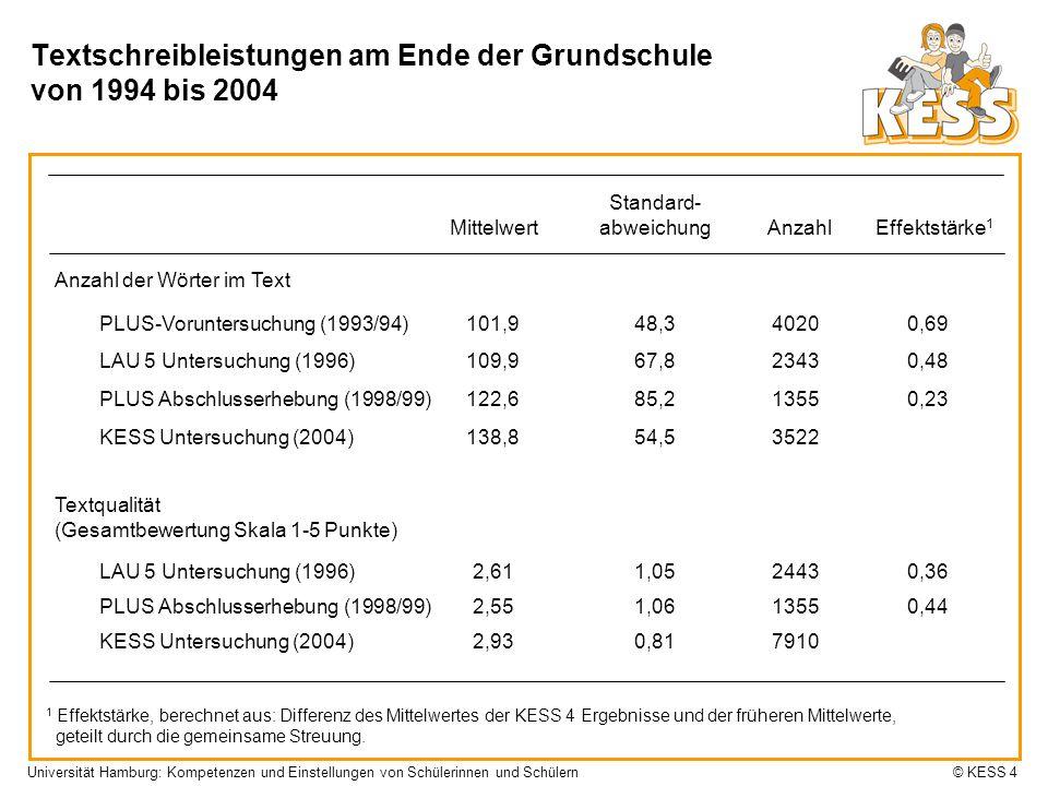 Universität Hamburg: Kompetenzen und Einstellungen von Schülerinnen und Schülern © KESS 4 Textschreibleistungen am Ende der Grundschule von 1994 bis 2