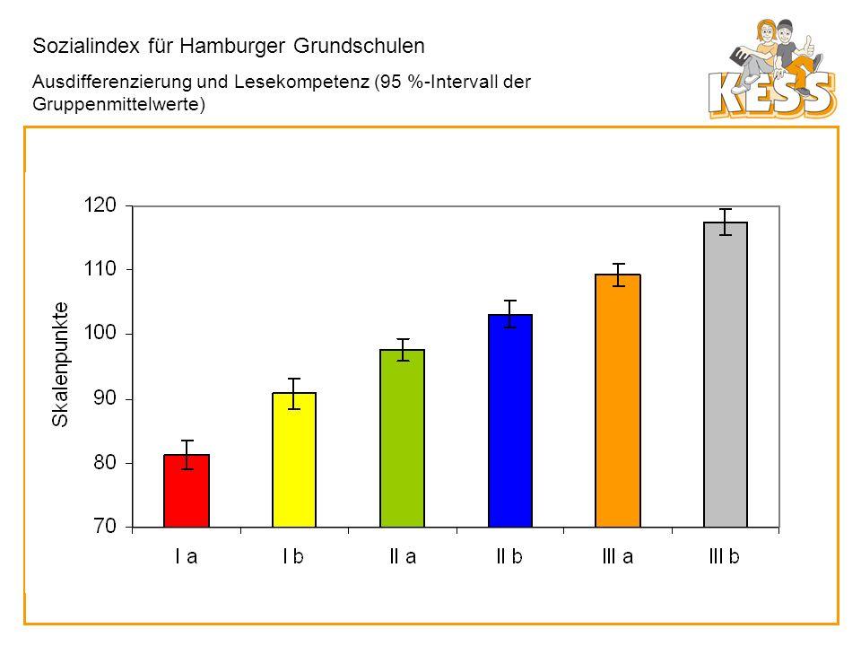 Sozialindex für Hamburger Grundschulen Ausdifferenzierung und Lesekompetenz (95 %-Intervall der Gruppenmittelwerte)