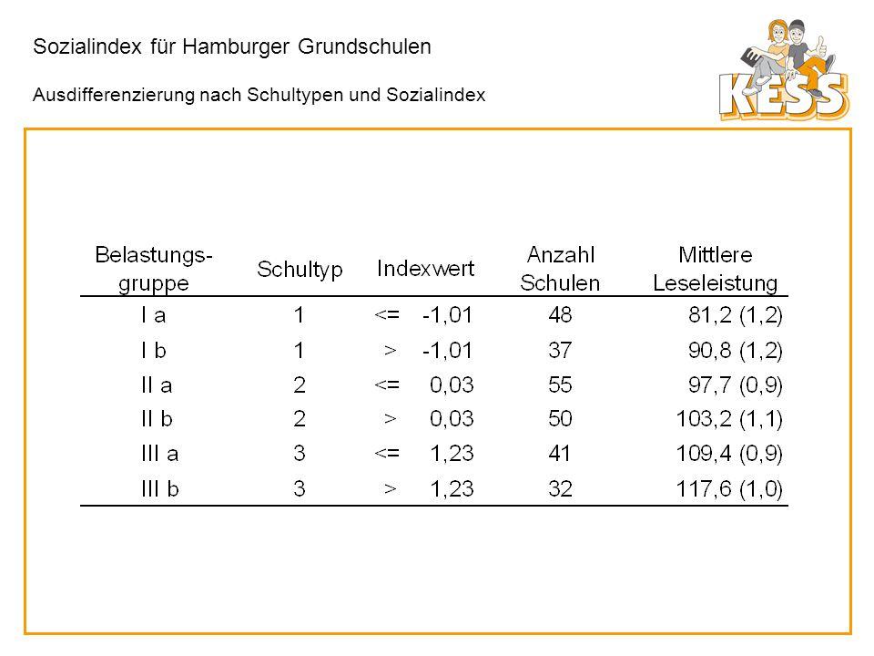 Sozialindex für Hamburger Grundschulen Ausdifferenzierung nach Schultypen und Sozialindex