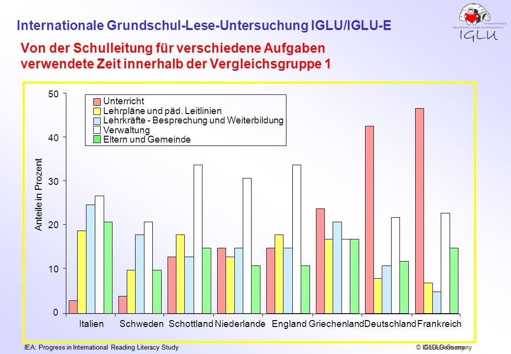 Internationale Grundschul-Lese-Untersuchung IGLU/IGLU-E IEA: Progress in International Reading Literacy Study © IGLU-Germany Von der Schulleitung für