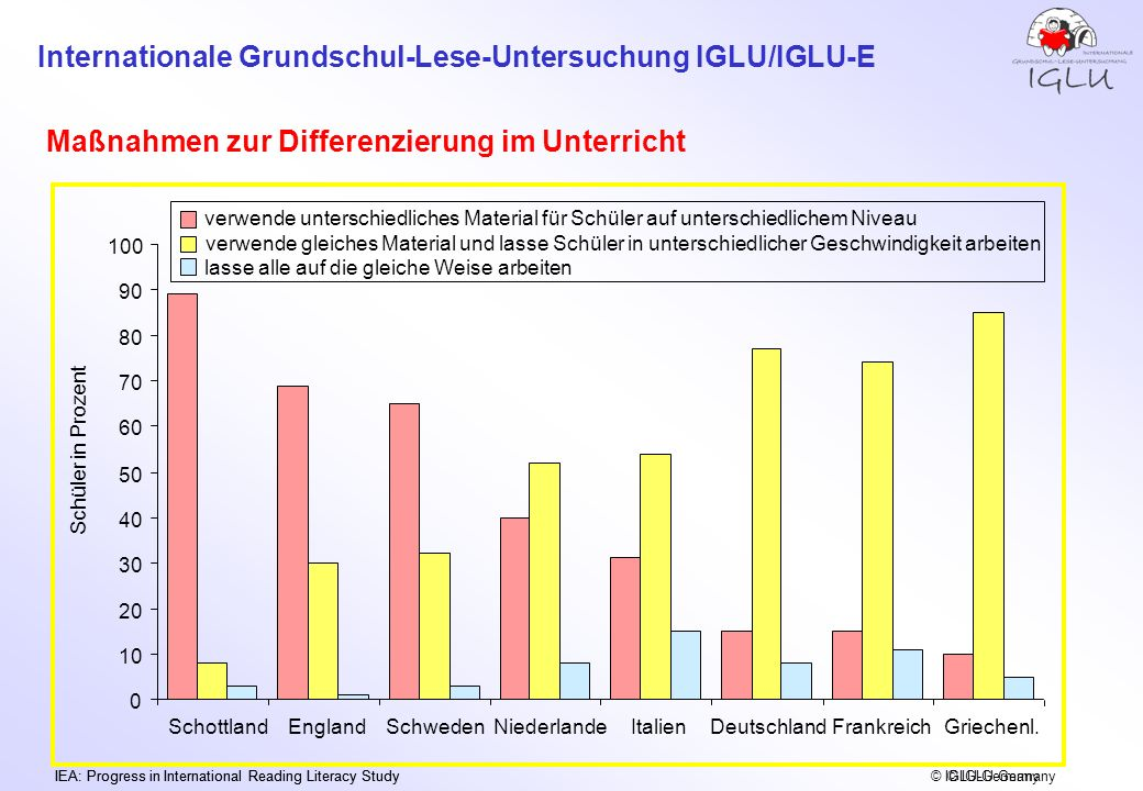 Internationale Grundschul-Lese-Untersuchung IGLU/IGLU-E IEA: Progress in International Reading Literacy Study © IGLU-Germany Maßnahmen zur Differenzie