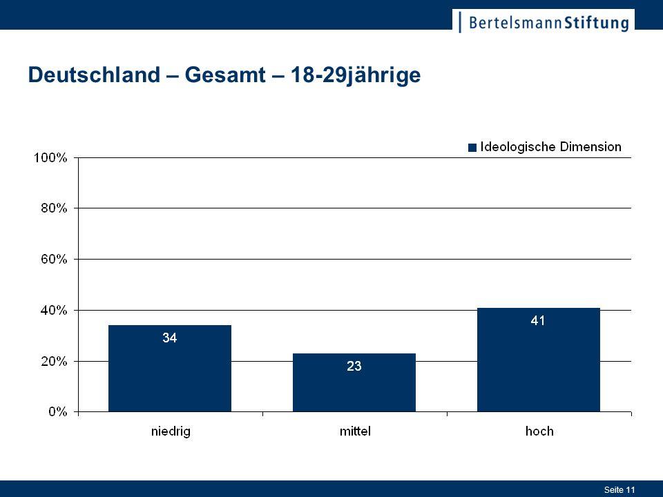 Seite 11 Deutschland – Gesamt – 18-29jährige