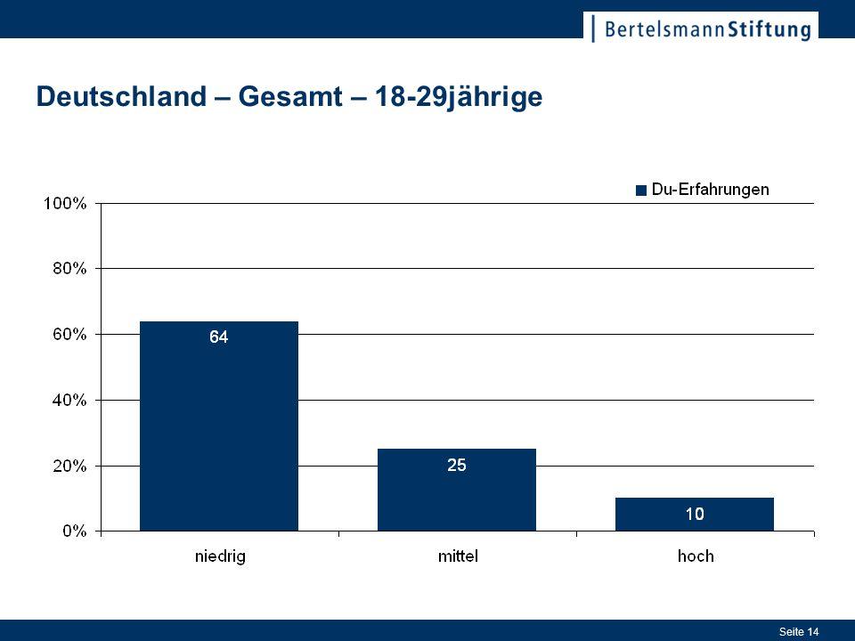 Seite 14 Deutschland – Gesamt – 18-29jährige