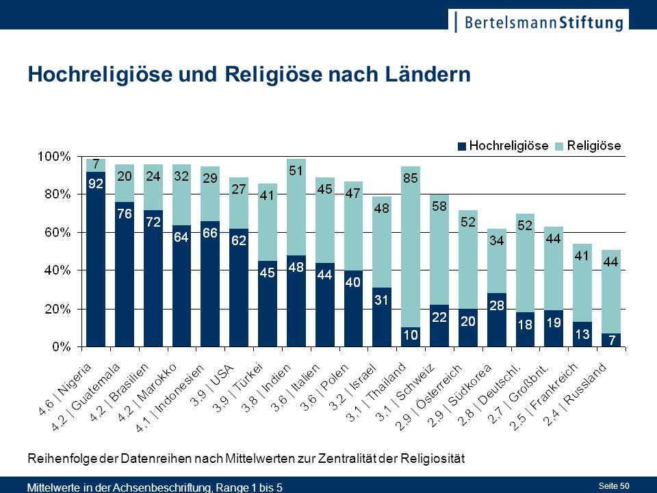 Seite 50 Hochreligiöse und Religiöse nach Ländern Reihenfolge der Datenreihen nach Mittelwerten zur Zentralität der Religiosität Mittelwerte in der Achsenbeschriftung, Range 1 bis 5