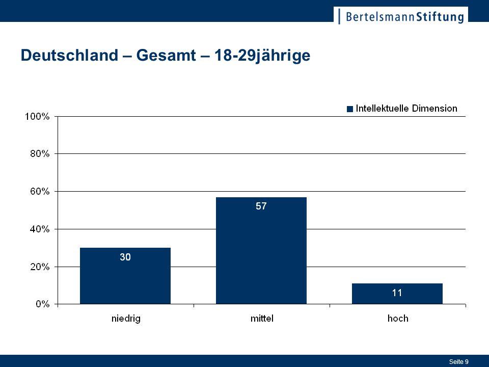 Seite 9 Deutschland – Gesamt – 18-29jährige