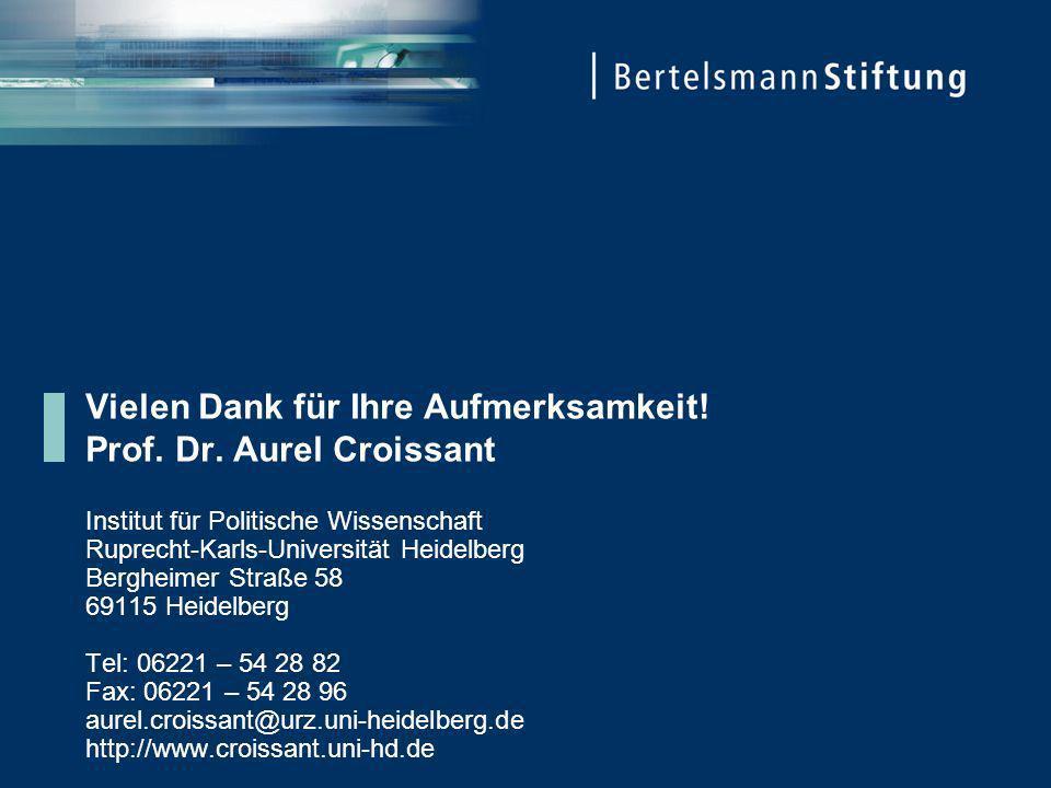 Vielen Dank für Ihre Aufmerksamkeit! Prof. Dr. Aurel Croissant Institut für Politische Wissenschaft Ruprecht-Karls-Universität Heidelberg Bergheimer S