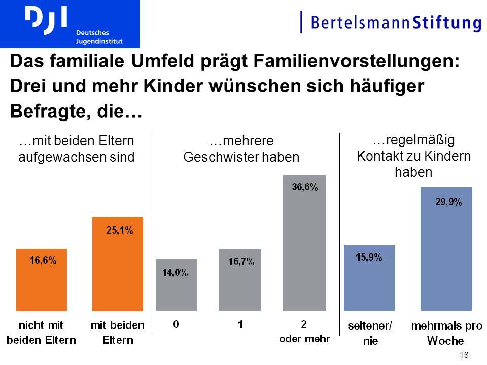 18 Das familiale Umfeld prägt Familienvorstellungen: Drei und mehr Kinder wünschen sich häufiger Befragte, die… …regelmäßig Kontakt zu Kindern haben …mehrere Geschwister haben …mit beiden Eltern aufgewachsen sind