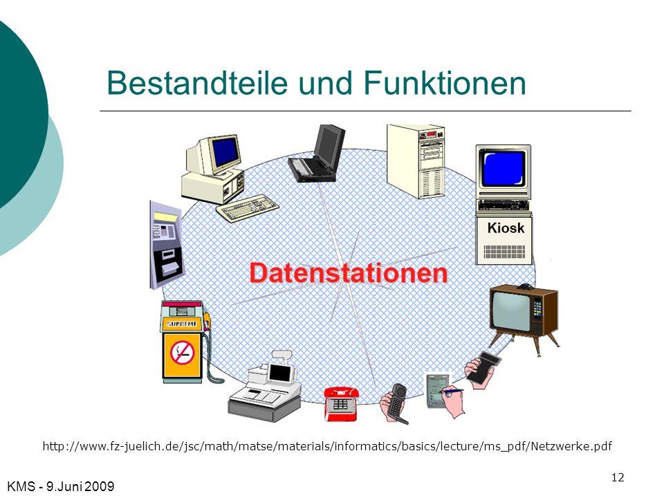 Bestandteile und Funktionen KMS - 9.Juni 2009 http://www.fz-juelich.de/jsc/math/matse/materials/informatics/basics/lecture/ms_pdf/Netzwerke.pdf 12