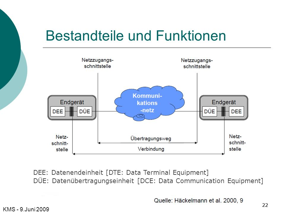 Bestandteile und Funktionen 22 KMS - 9.Juni 2009 DEE: Datenendeinheit [DTE: Data Terminal Equipment] DÜE: Datenübertragungseinheit [DCE: Data Communic