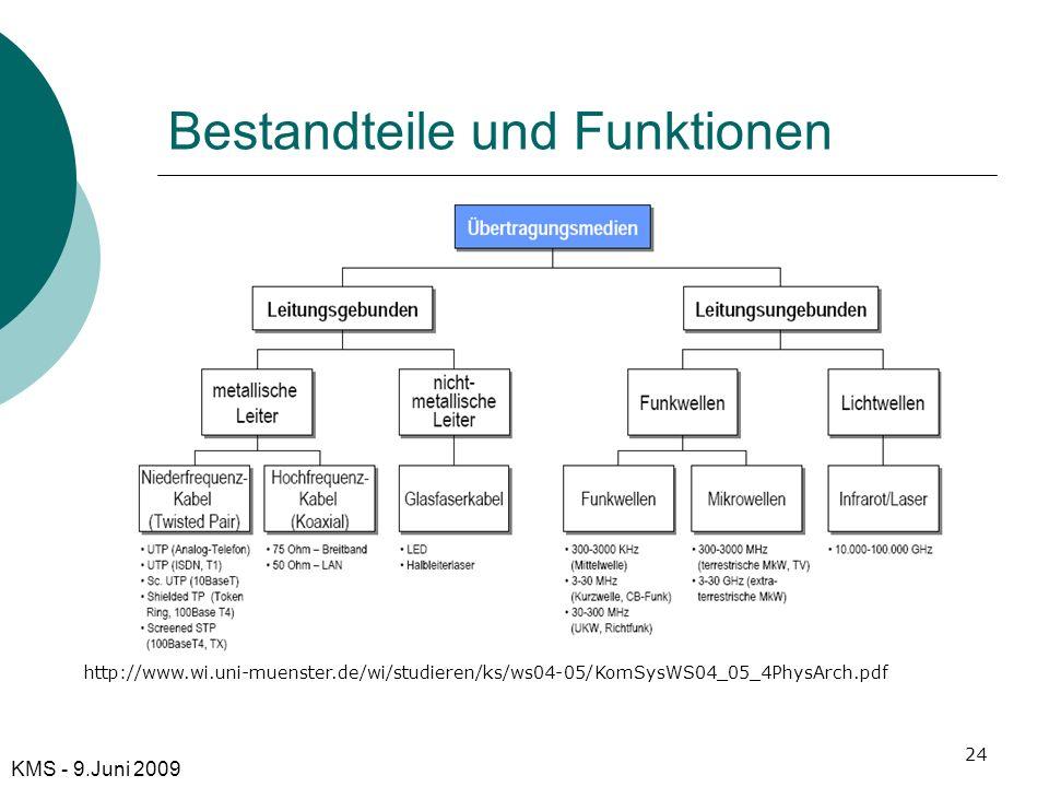 Bestandteile und Funktionen KMS - 9.Juni 2009 http://www.wi.uni-muenster.de/wi/studieren/ks/ws04-05/KomSysWS04_05_4PhysArch.pdf 24