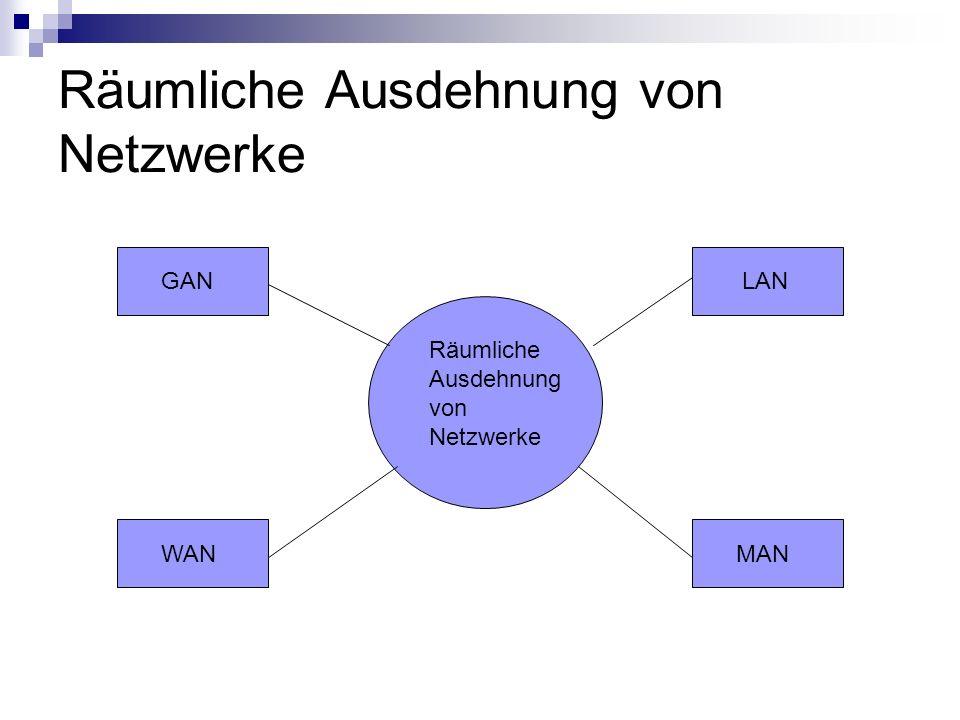 Räumliche Ausdehnung von Netzwerke WAN MAN LAN GAN Räumliche Ausdehnung von Netzwerke