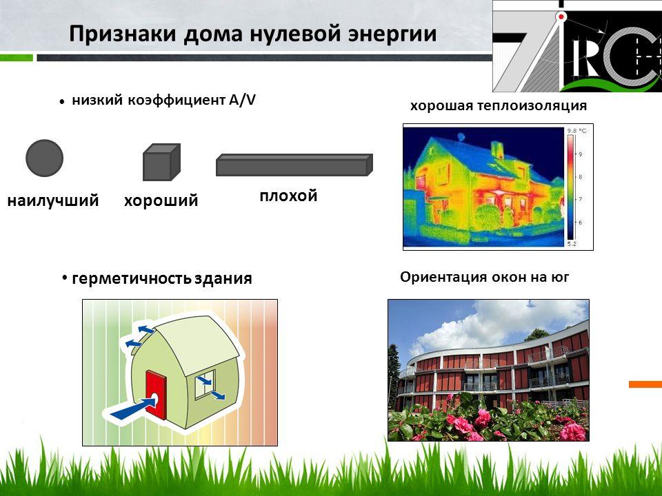 Признаки дома нулевой энергии Null Energie Haus наилучший хороший плохой герметичность здания низкий коэффициент A/V хорошая теплоизоляция Ориентация окон на юг
