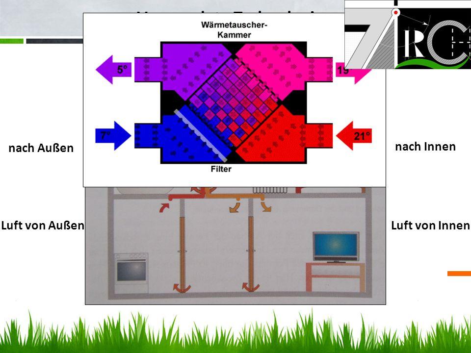 Verwendete Technologien Luft von Außen nach Innen Luft von Innen nach Außen