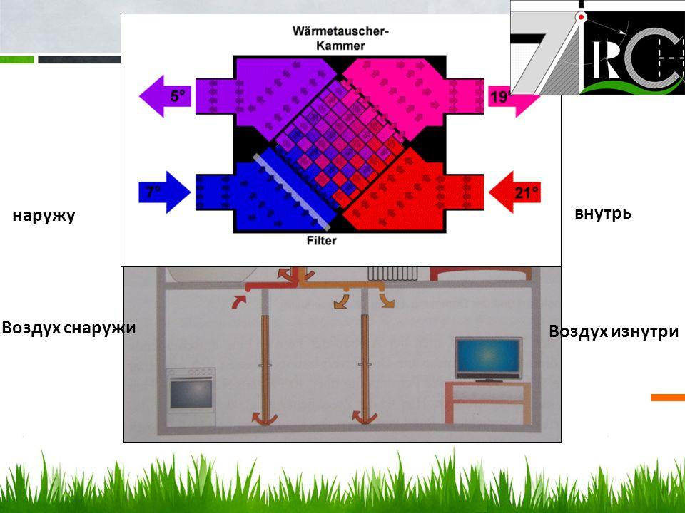 Использованные технологии Воздух снаружи внутрь Воздух изнутри наружу