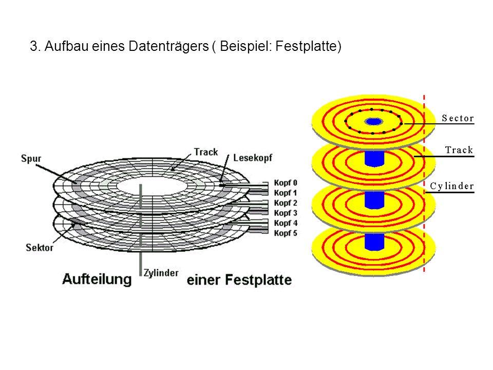3. Aufbau eines Datenträgers ( Beispiel: Festplatte)