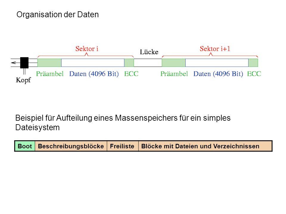 Beispiele für Dateisysteme Linux/UNIX: minix ext2 (Inode-Dateisystem) ext3 (Variante von ext2 mit journaling) ReiserFS (Linux Journaling File System von Hans Reiser) JFS (Journaled File System) UFS (UNIX File System, verwendet unter Solaris und BSD) XFS Journaling-Dateisystem xFS Netzwerk-Dateisystem NFS Network File System (von Sun für Solaris entwickelt) SYSV (Linux System V File System Projekt) ADFS (Acorn StrongARM) GNOME Storage (Datenbank-basierendes Dateisystem) DOS: FAT bzw.