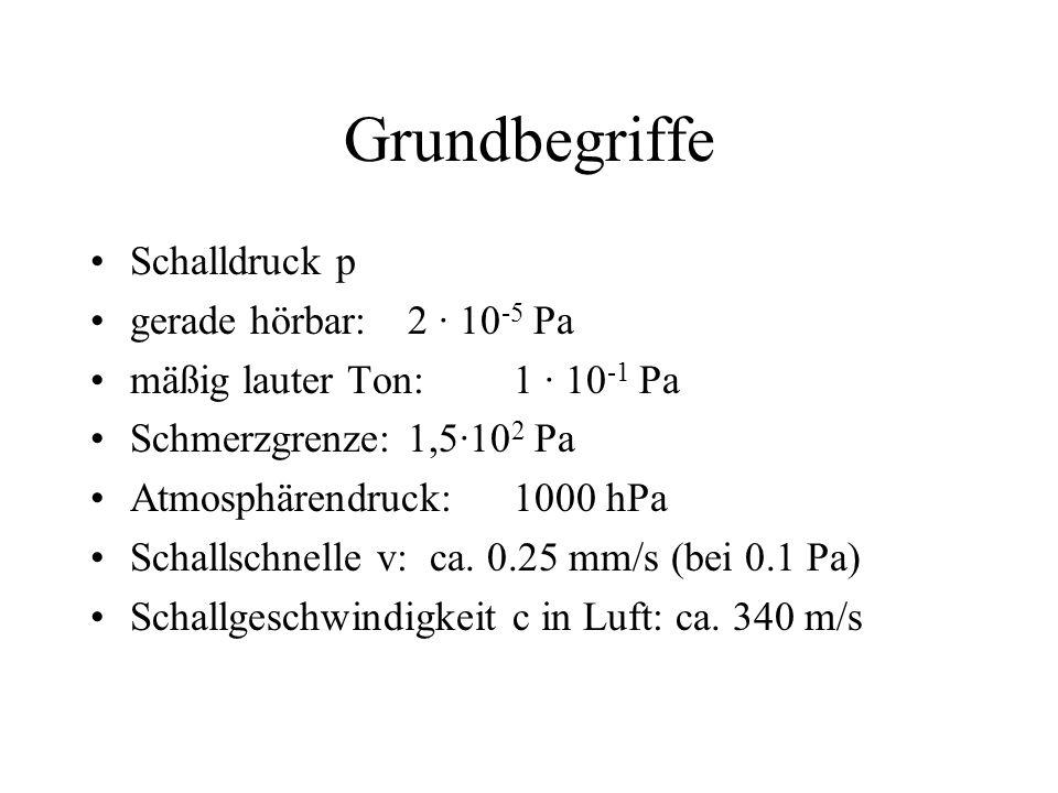 Grundbegriffe Schalldruck p gerade hörbar: 2 · 10 -5 Pa mäßig lauter Ton: 1 · 10 -1 Pa Schmerzgrenze:1,5·10 2 Pa Atmosphärendruck: 1000 hPa Schallschnelle v: ca.