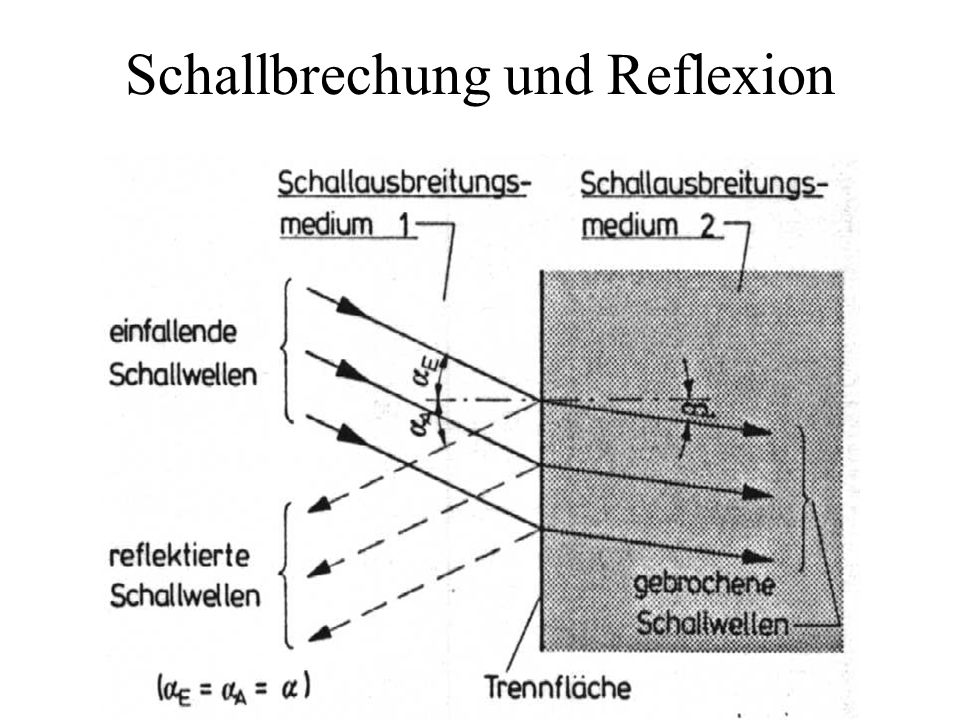 Spiegelschallquellen Reflexion einer ebenen Schallwelle an einer harten Wand Reflexion einer kugelförmigen Schallwelle an einer harten Wand