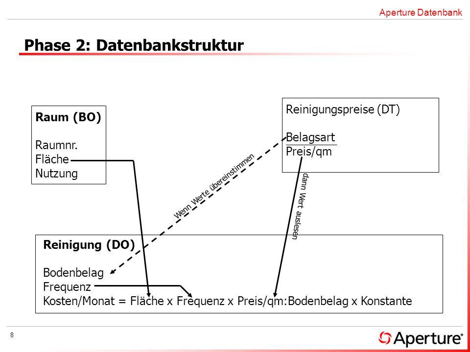 8 Phase 2: Datenbankstruktur Raum (BO) Raumnr. Fläche Nutzung Reinigung (DO) Bodenbelag Frequenz Kosten/Monat = Fläche x Frequenz x Preis/qm:Bodenbela