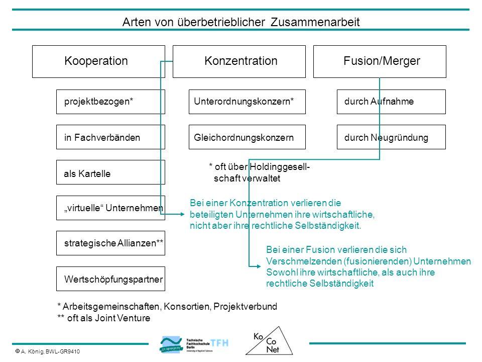 Arten von überbetrieblicher Zusammenarbeit A. König, BWL-GR9410 KooperationKonzentrationFusion/Merger als Kartelle projektbezogen* * Arbeitsgemeinscha