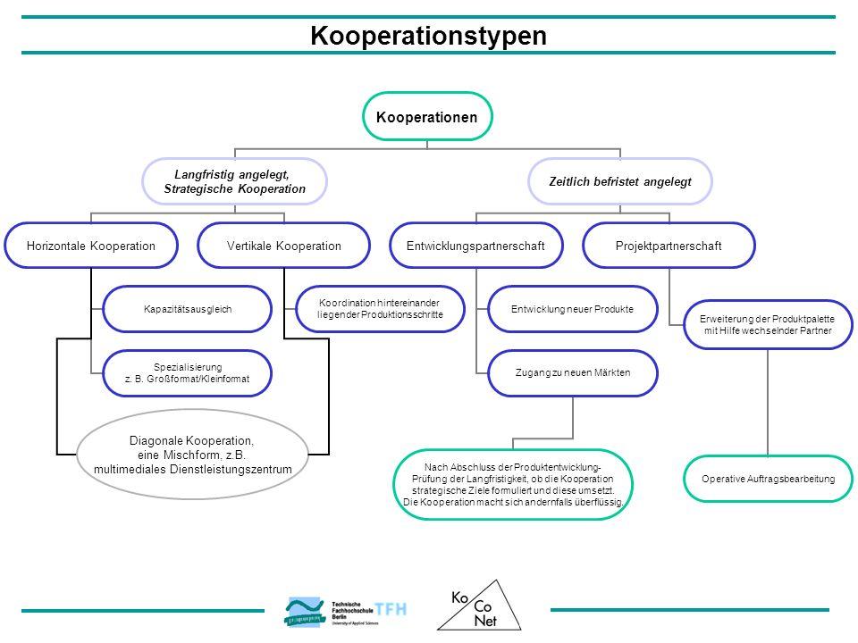 Kooperationstypen Diagonale Kooperation, eine Mischform, z.B. multimediales Dienstleistungszentrum
