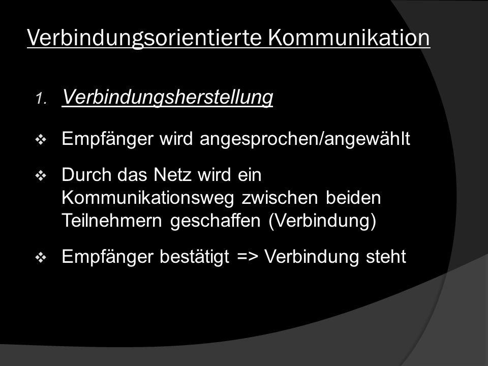 Verbindungsorientierte Kommunikation 1. Verbindungsherstellung Empfänger wird angesprochen/angewählt Durch das Netz wird ein Kommunikationsweg zwische