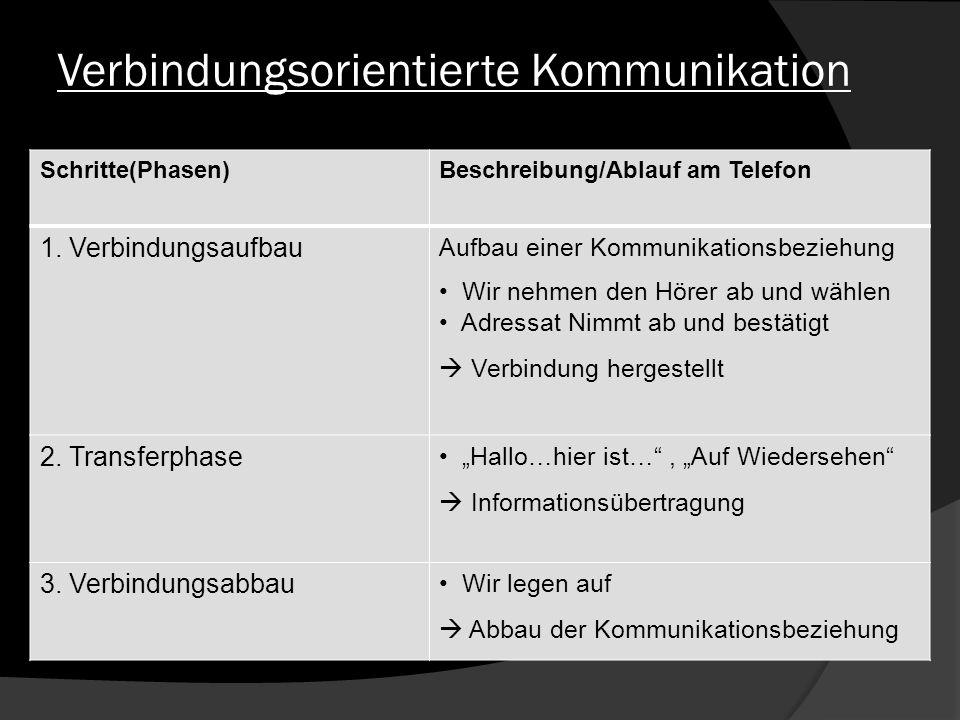Verbindungsorientierte Kommunikation Schritte(Phasen)Beschreibung/Ablauf am Telefon 1. Verbindungsaufbau Aufbau einer Kommunikationsbeziehung Wir nehm