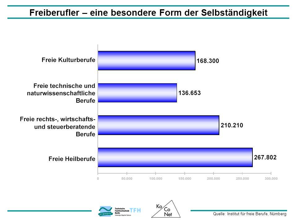 Freiberufler – eine besondere Form der Selbständigkeit Quelle: Institut für freie Berufe, Nürnberg