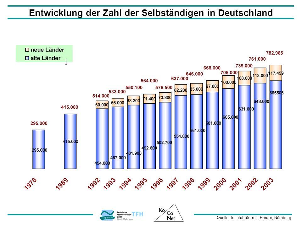 Entwicklung der Zahl der Selbständigen in Deutschland Quelle: Institut für freie Berufe, Nürnberg