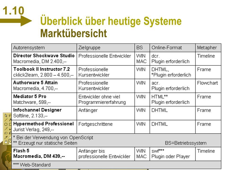 S. Müller 19.01.01 1.9 Überblick über heutige Systeme Klassifizierung 4 Flowchart-basierte Autorensysteme n Anordnung in Diagramm n hierarchische Stru