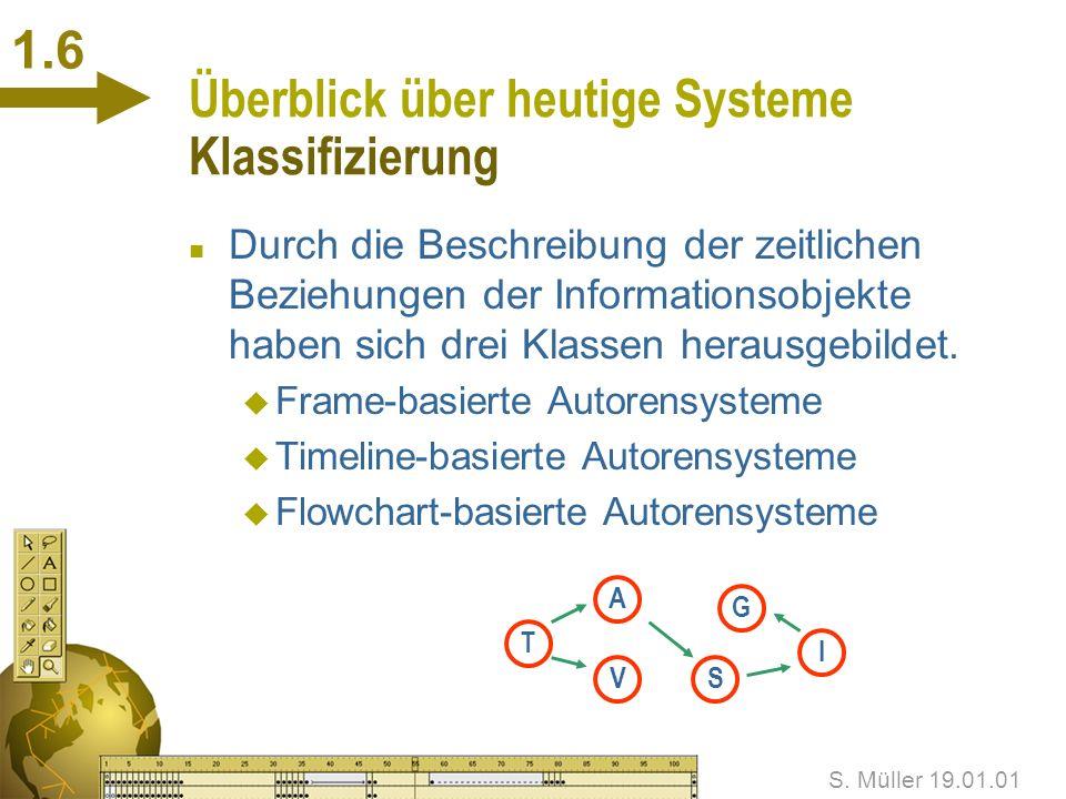 S. Müller 19.01.01 1.5 Überblick über heutige Systeme Anforderungen an Autorensysteme n Importfunktionen n Werkzeuge zum Erstellen von Objekten n Bezi