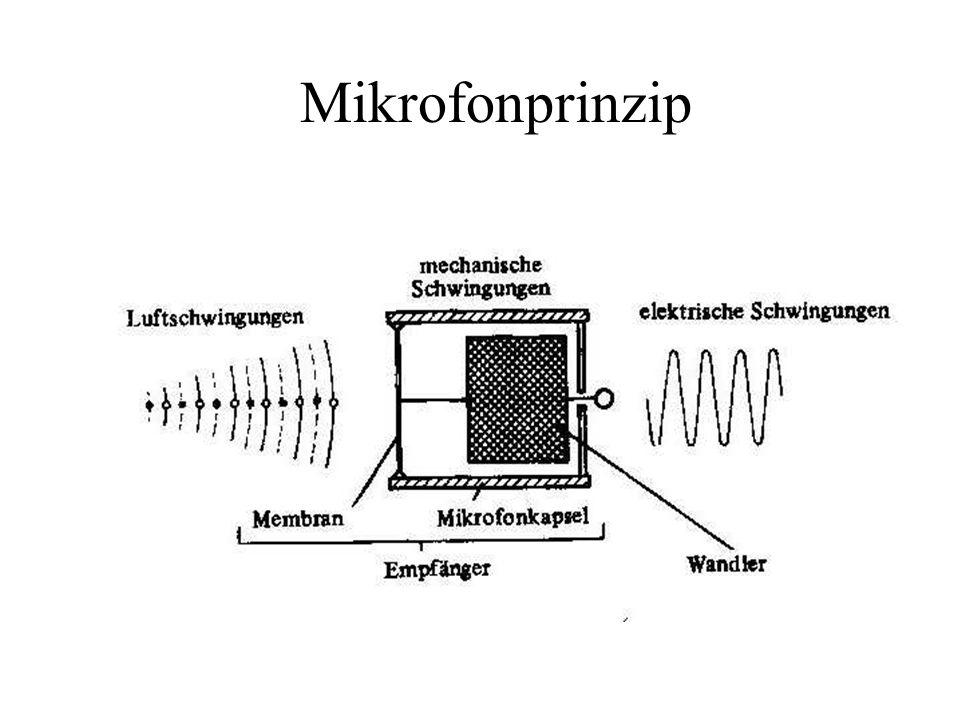 Mikrofonprinzip