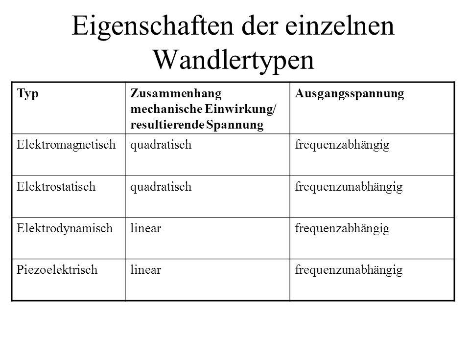 Eigenschaften der einzelnen Wandlertypen TypZusammenhang mechanische Einwirkung/ resultierende Spannung Ausgangsspannung Elektromagnetischquadratischf