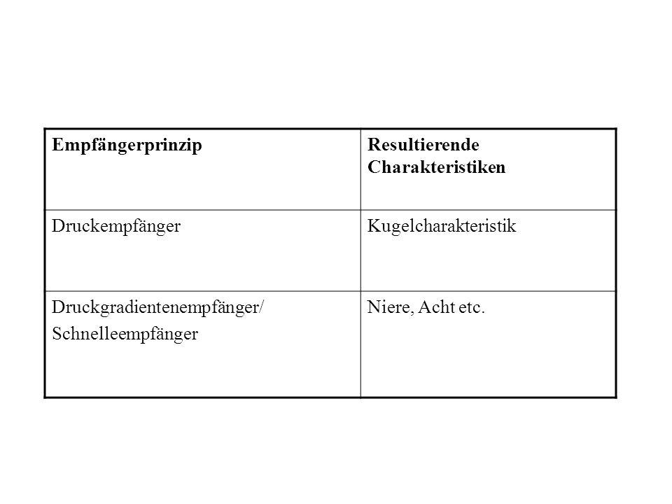 EmpfängerprinzipResultierende Charakteristiken DruckempfängerKugelcharakteristik Druckgradientenempfänger/ Schnelleempfänger Niere, Acht etc.