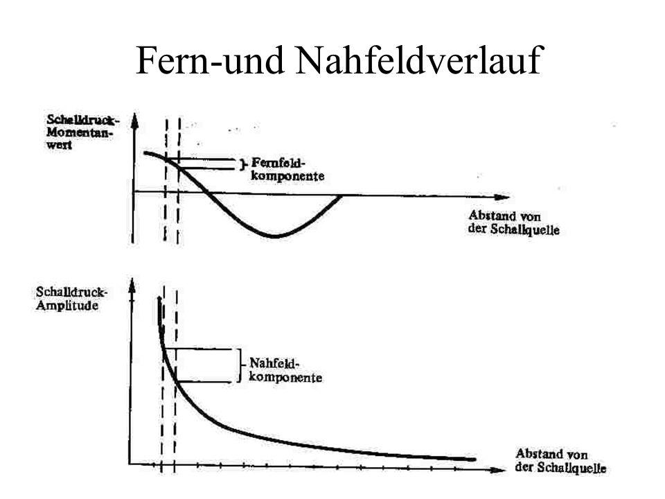 Fern-und Nahfeldverlauf