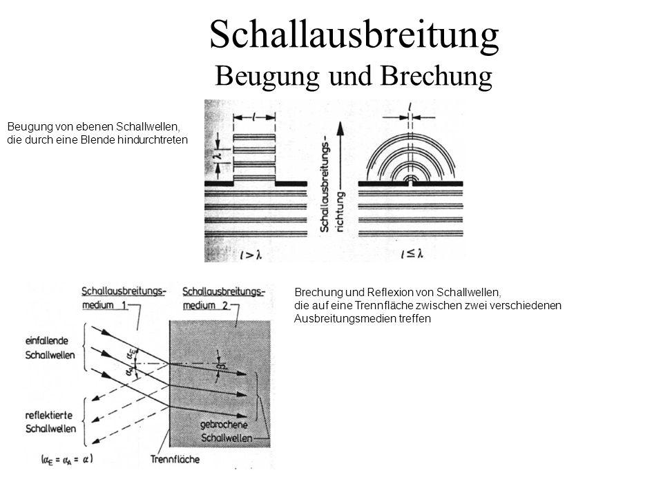 Schallausbreitung Beugung und Brechung Beugung von ebenen Schallwellen, die durch eine Blende hindurchtreten Brechung und Reflexion von Schallwellen,