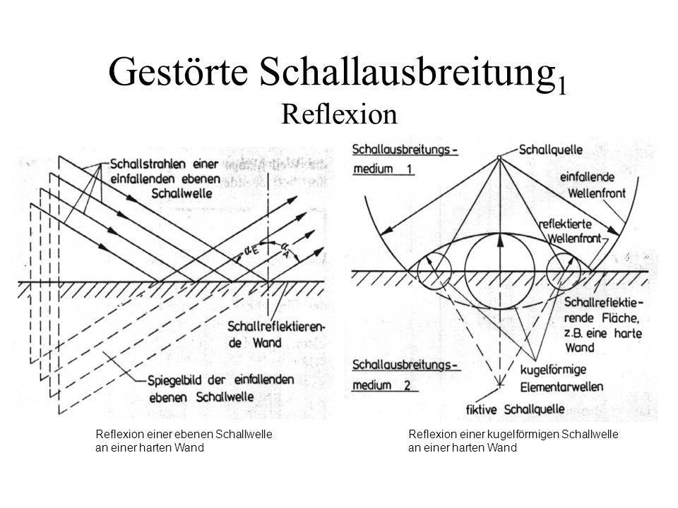 Gestörte Schallausbreitung 1 Reflexion Reflexion einer ebenen Schallwelle an einer harten Wand Reflexion einer kugelförmigen Schallwelle an einer hart