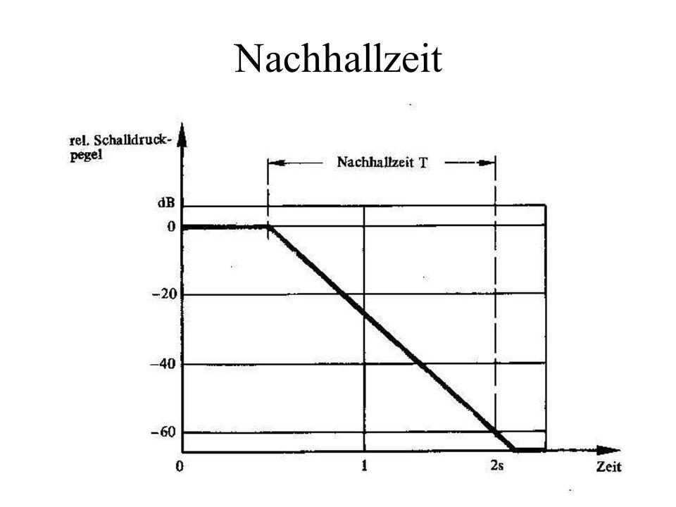 Hallradius a) Schallpegelabnahme im freien Schallfeld, b) Nachhall im geschlossenen Raum, c) Resultierender Schallpegelverlauf von a) und b): Schallpegelabnahme in einem geschlossenen Raum in Abhängigkeit vomSchallquellenabstand