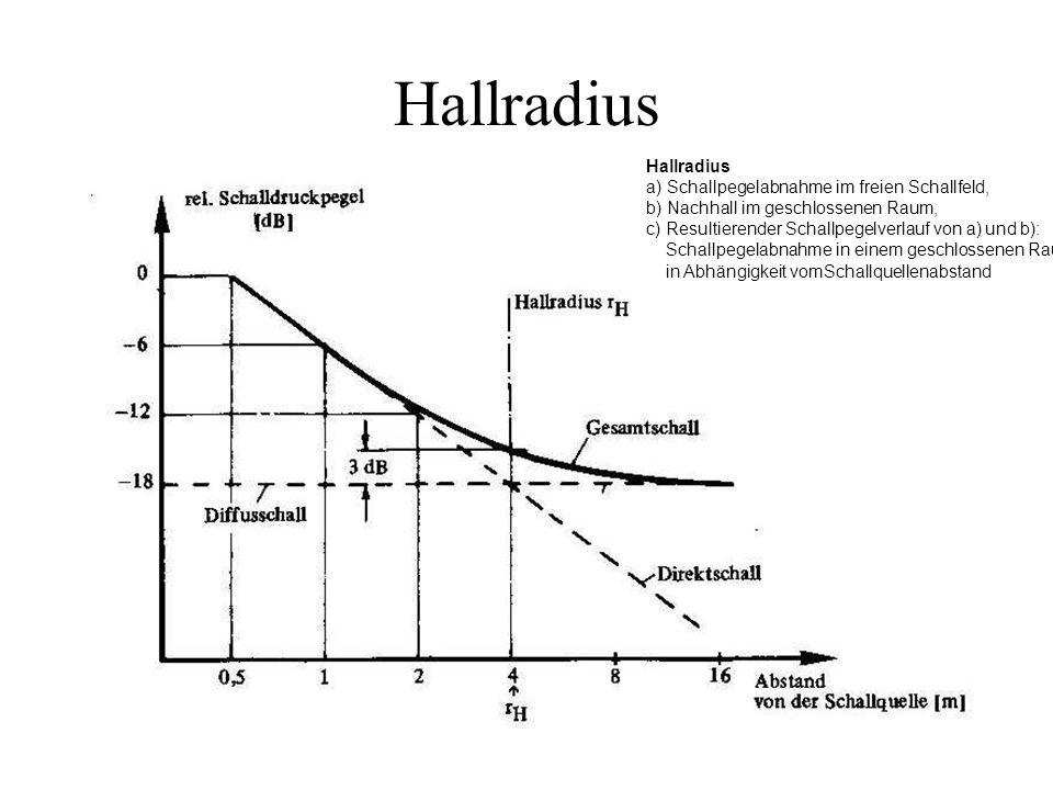 Hallradius a) Schallpegelabnahme im freien Schallfeld, b) Nachhall im geschlossenen Raum, c) Resultierender Schallpegelverlauf von a) und b): Schallpe