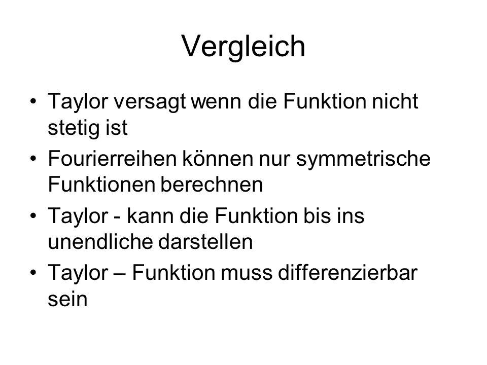 Vergleich Taylor versagt wenn die Funktion nicht stetig ist Fourierreihen können nur symmetrische Funktionen berechnen Taylor - kann die Funktion bis