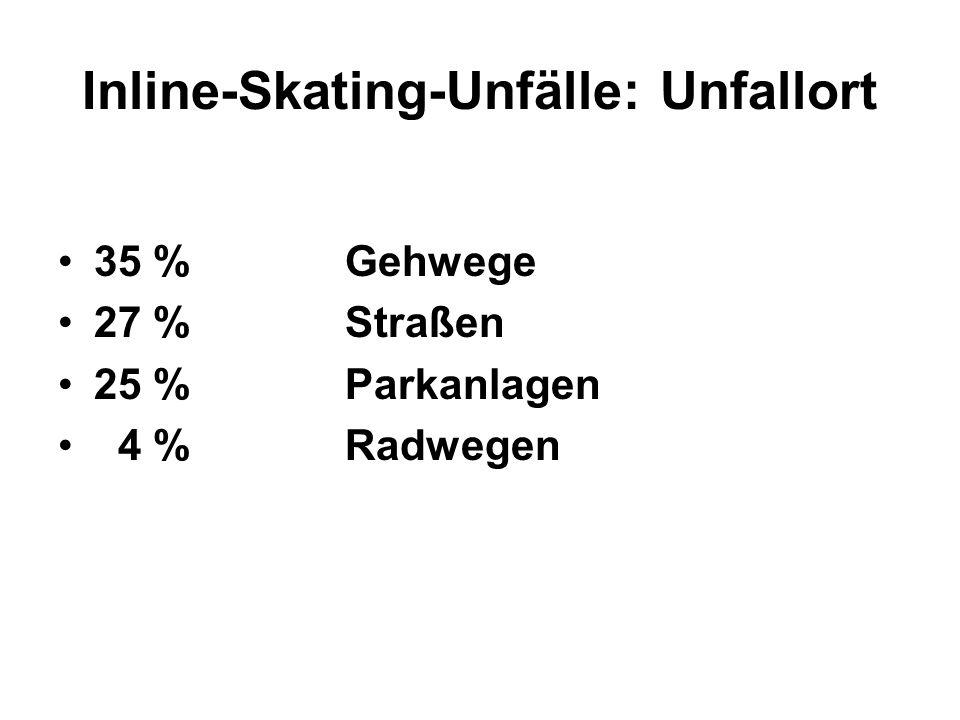 Inline-Skating-Unfälle: Unfallort 35 % Gehwege 27 % Straßen 25 % Parkanlagen 4 % Radwegen