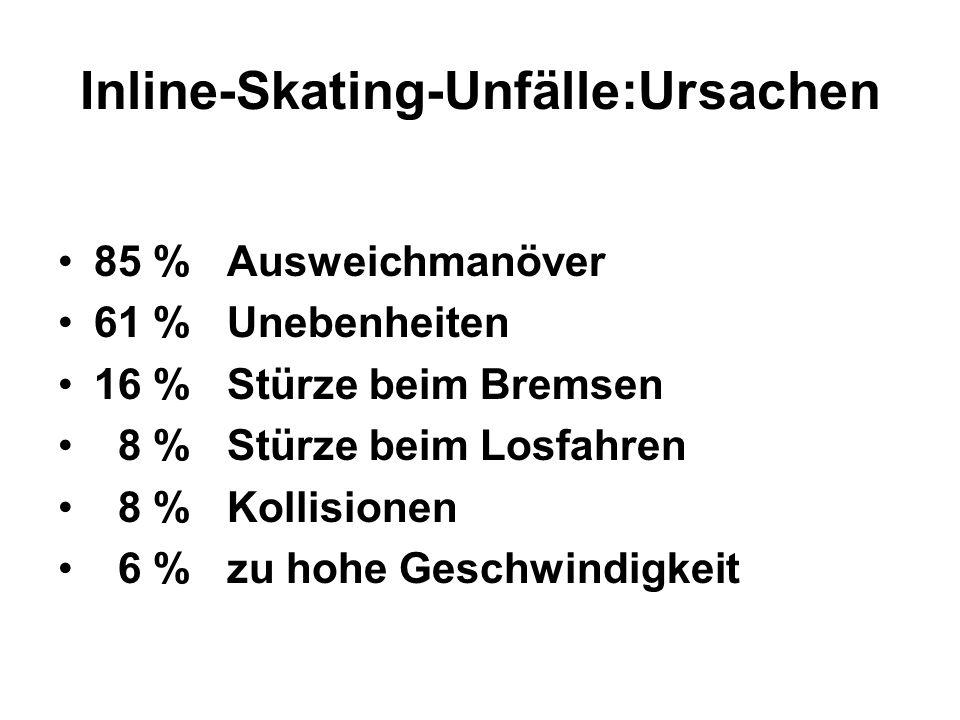 Inline-Skating-Unfälle:Ursachen 85 % Ausweichmanöver 61 % Unebenheiten 16 % Stürze beim Bremsen 8 % Stürze beim Losfahren 8 % Kollisionen 6 % zu hohe